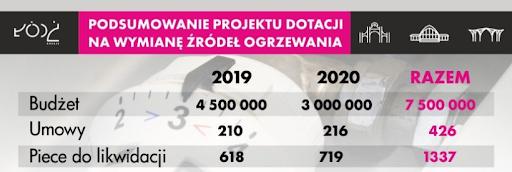 podsumowanie projektu dotacji na wymianę źródeł ogrzewania w Łodzi
