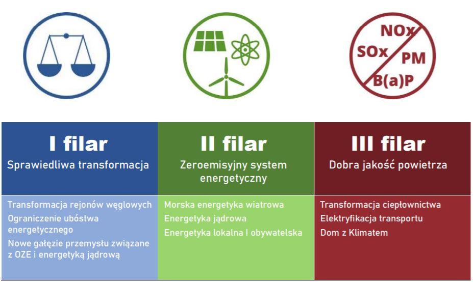 Polityka energetyczna Polski do 20140 roku - filary