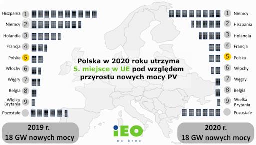Polska utrzyma piąte miejsce w UE pod względem przyrostu nowych mocy PV