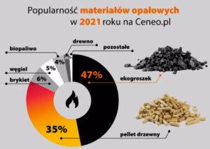 popularność opałów w Polsce
