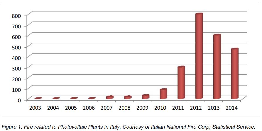Pożary fotowoltaiki we Włoszech.