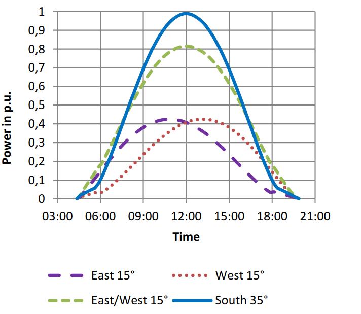 Wykres produkcji energii z fotowoltaiki wschód zachód, w porównaniu z innymi ułożeniami.