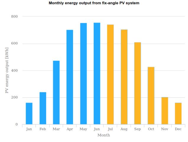 Produkcja energii z fotowoltaiki w poszczególnych miesiącach - lipiec - grudzień.
