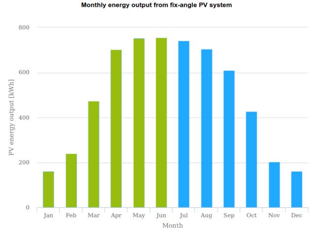 Przykładowa produkcja energii z fotowoltaiki w poszczególnych miesiącach - styczeń - czerwiec.