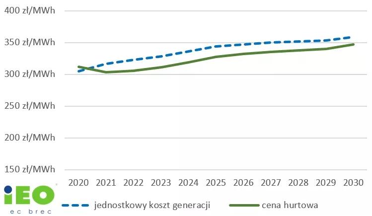 prognoza kosztów wytwarzania i cen energii elektrycznej