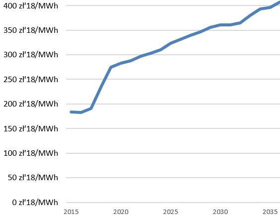 Prognozy cen prądu do 2030.