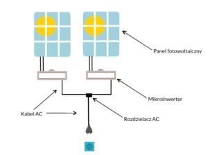 Schemat PV plug and play - kilka paneli