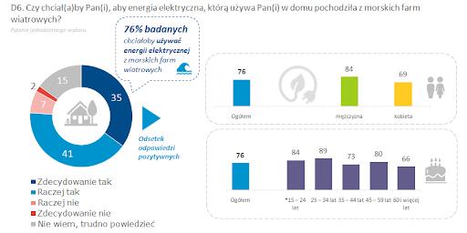 raport energetyka wiatrowa lądowa i morska 4
