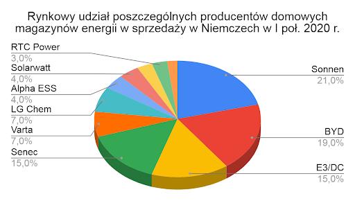 rynkowy udział poszczególnych producentów domowych magazynów energii w sprzedaży w niemczech w I poł. 2020 r.