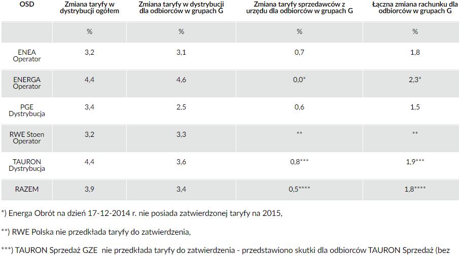 skutki zatwierdzonych taryf dla poszczególnych grup odbiorców na rok 2015