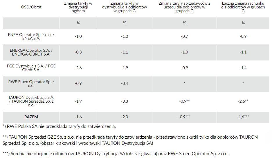 skutki zatwierdzonych taryf dla poszczególnych grup odbiorców na rok 2016