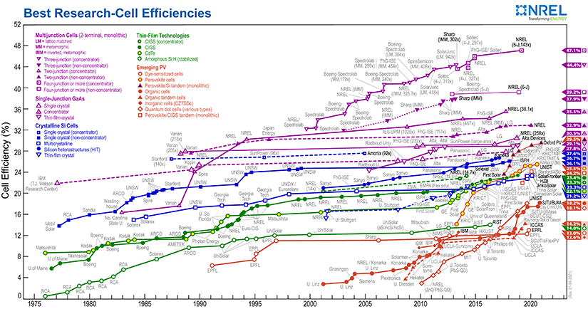 Sprawność ogniw fotowoltaicznych - wykres NREL
