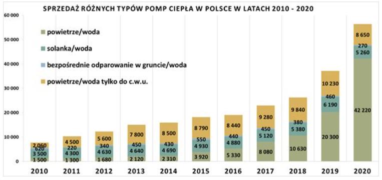 sprzedaż różnych typów pomp ciepła w Polsce