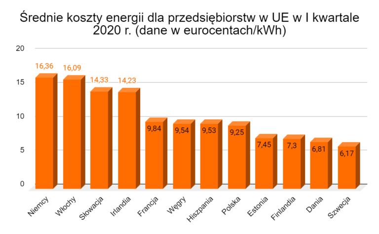 średni koszt energii dla przędsiebiorstw w UE w I kwartale 2020 roku