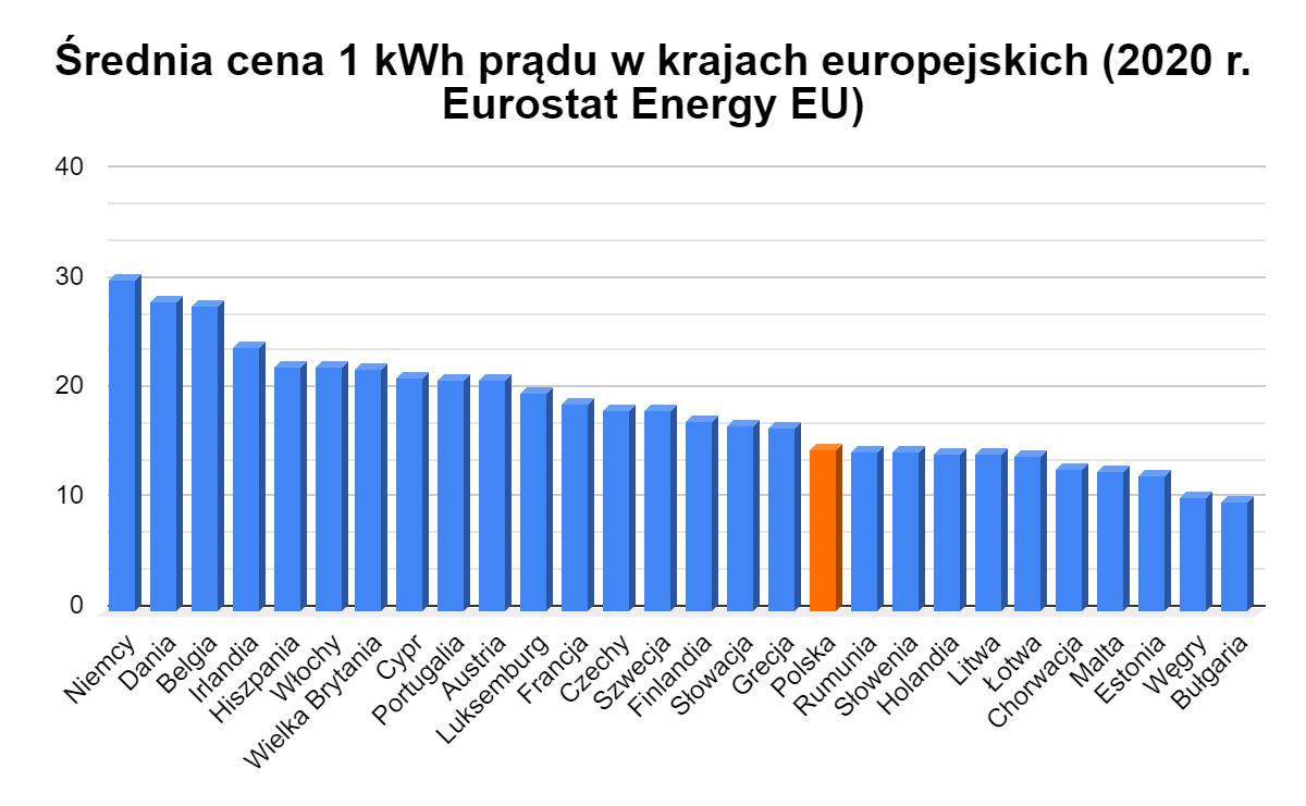 średnia cena 1 kWh prądu w krajach europejskich 2020