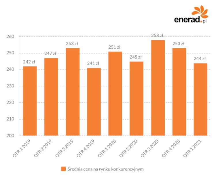 Średnia kwartalna cena energii na rynku konkurencyjnym.