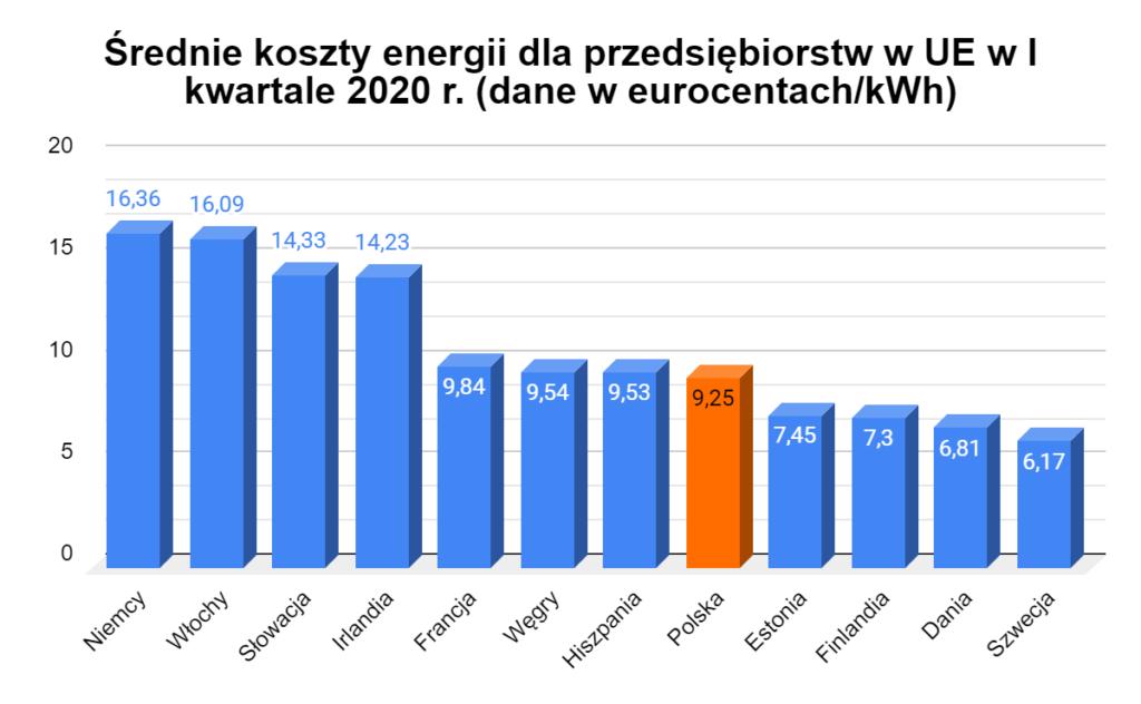 średnie koszty energii dla przedsiębiorstw w UE w 2020 roku
