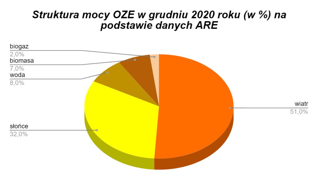struktura mocy OZE w grudniu 2020