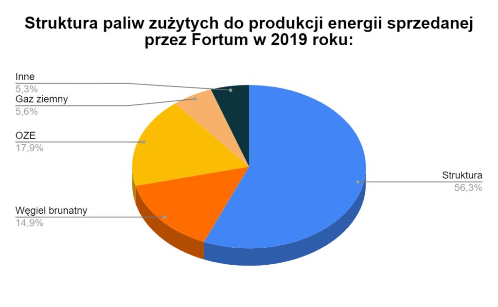struktura paliw 2019 Fortum
