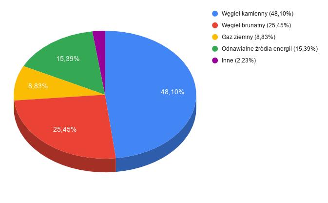 Struktura paliw zużytych do produkcji energii sprzedanej przez Axpo Polska w 2019 roku: