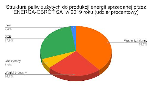 struktura paliw zużytych do produkcji energii sprzedanej przez Energa