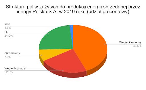 struktura paliw zużytych do produkcji energii sprzedanej przez innogy