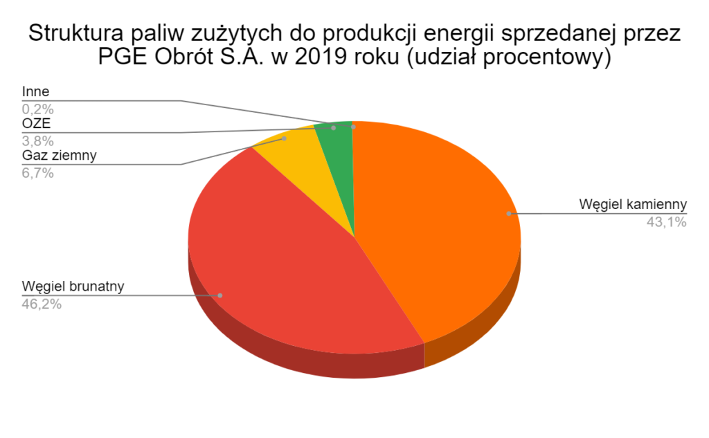 Struktura paliw zużytych do produkcji energii sprzedanej przez PGE