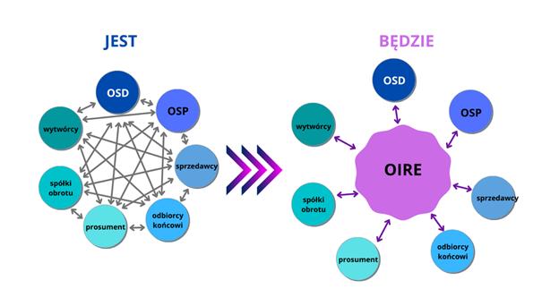 system wymiany informacji pomiędzy użytkownikami systemu elektroenergetycznego