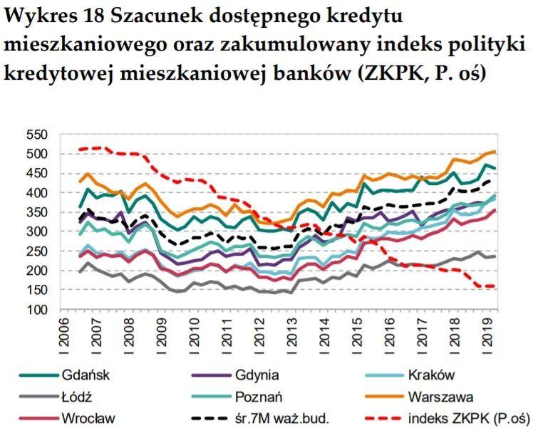 Dostępność kredytu hipotecznego i indeks polityki kredytowej banków