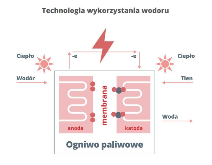technologia wykorzystania wodoru