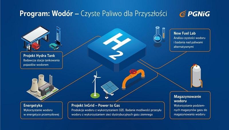 Wodór - czyste paliwo dla przyszłości PGNiG