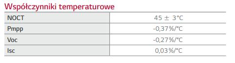Współczynniki temperaturowe paneli fotowoltaicznych LG.
