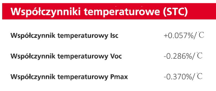 Współczynniki temperaturowe paneli fotowoltaicznych LONGi.