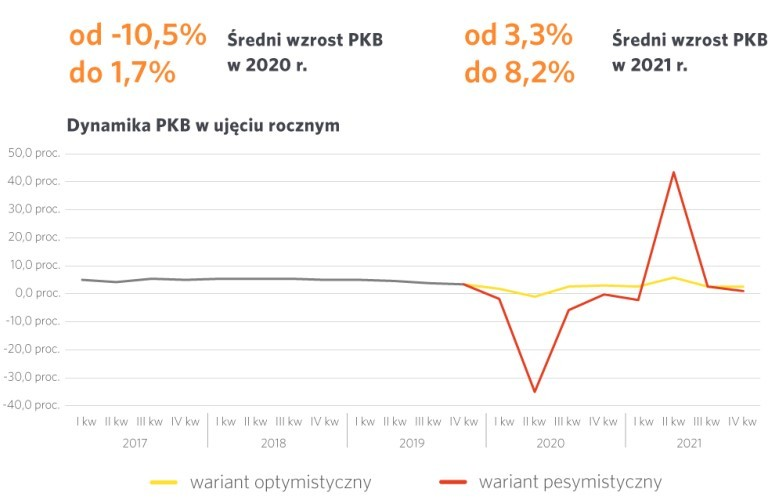 Dynamika PKB w Polsce na lata 2020-2021