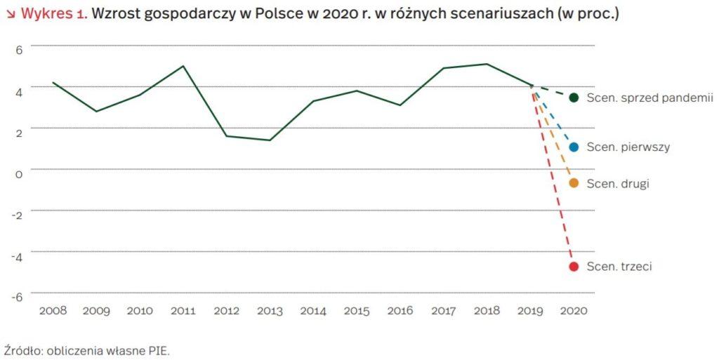 wzrost gospodarczy w Polsce w 2020 roku według PIE