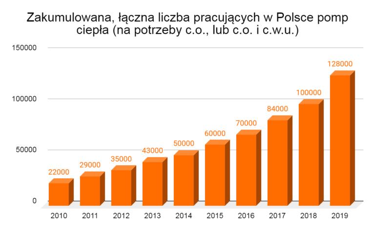 zakumulowana, łączna liczba pracujących w Polsce pomp ciepła