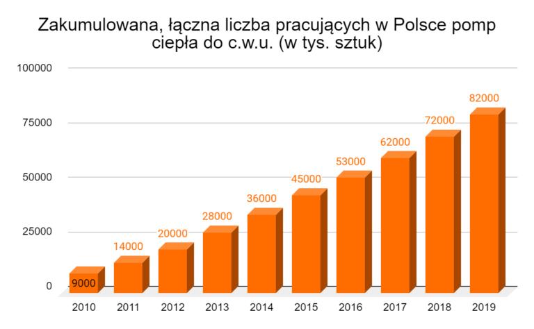 Zakumulowana, łączna liczba pracujących w Polsce pomp ciepła do c.w.u. (w tys. sztuk)