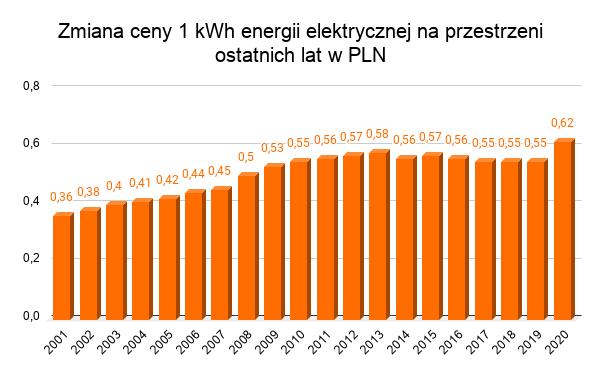 zmiana ceny energii elektrycznej na przestrzeni ostatnich lat