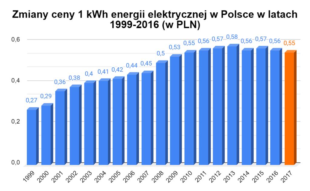 zmiany ceny 1 kWh w Polsce w latach 1999-2017