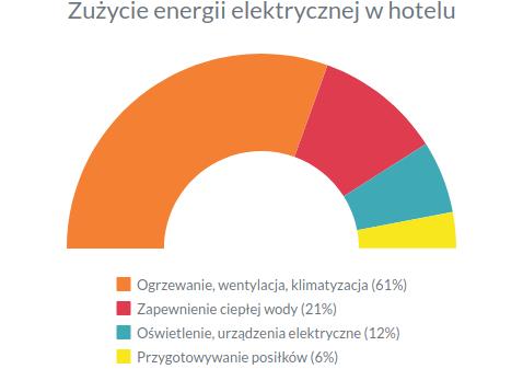 Zużycie energii elektrycznej w hotelu.