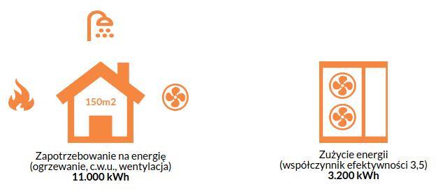 Przykładowe zużycie prądu przez pompę ciepła.