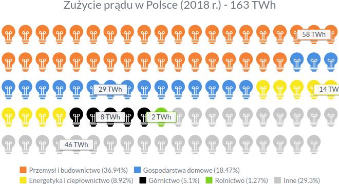Zużycie prądu w Polsce w 2018 roku - infografika